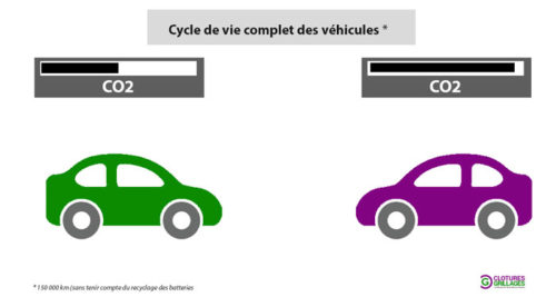 Production de CO2 au cours de tout le cycle de vie